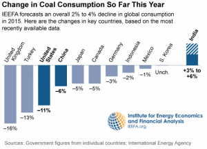 reduction in coal
